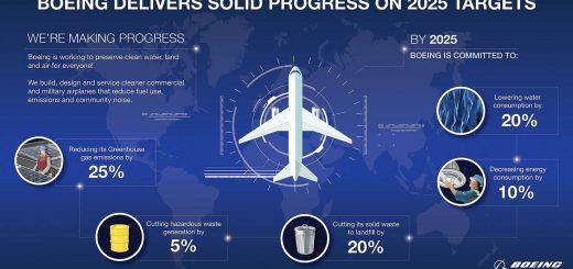 Boeing GlobalEnvironm