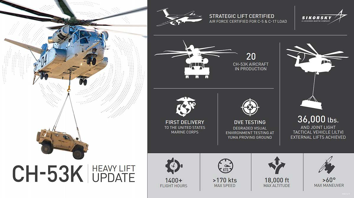 Sikorsky CH-53K (Infographic)